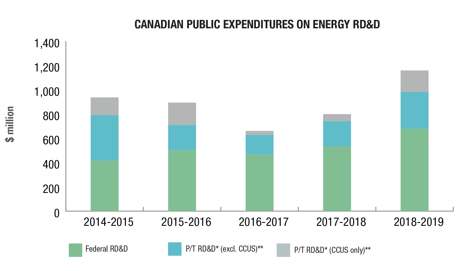 Canadian public expenditures on energy research