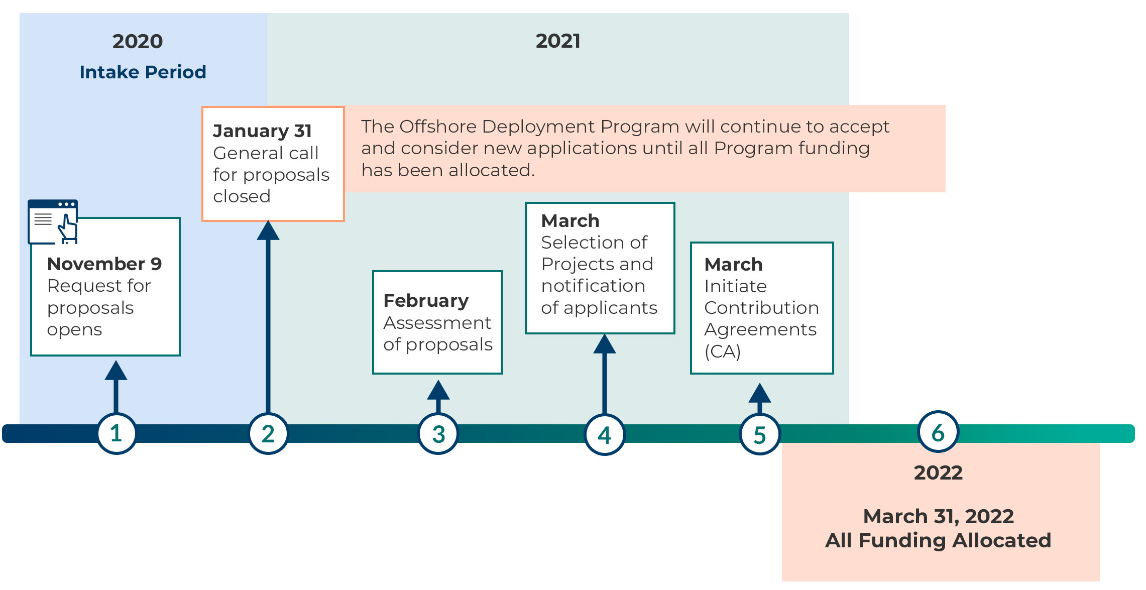 Timeline graphic that shows the keys dates of the ERF Onshore Program