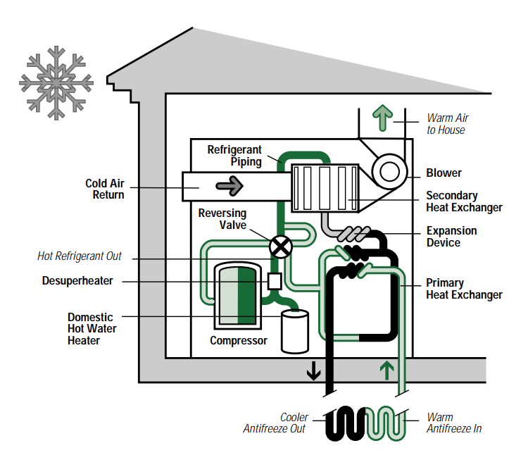 Components of a Typical Ground-Source Heat Pump