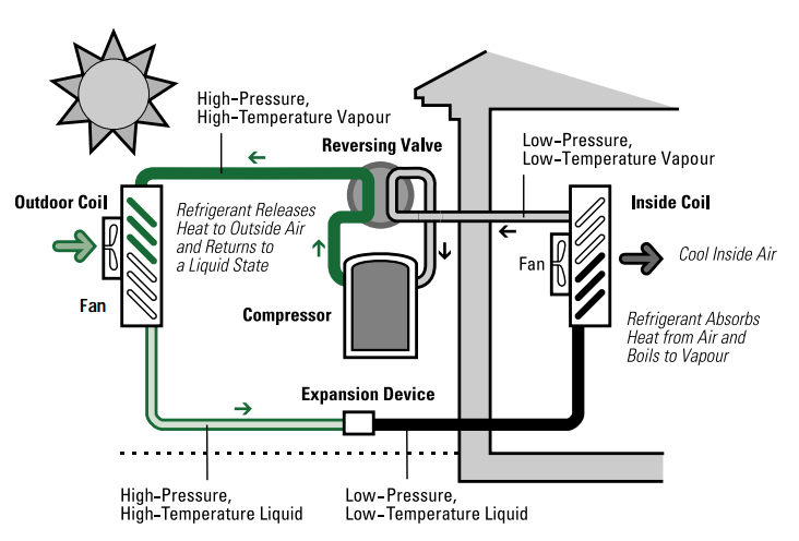 Components of an Air-source Heat Pump Cooling Cycle