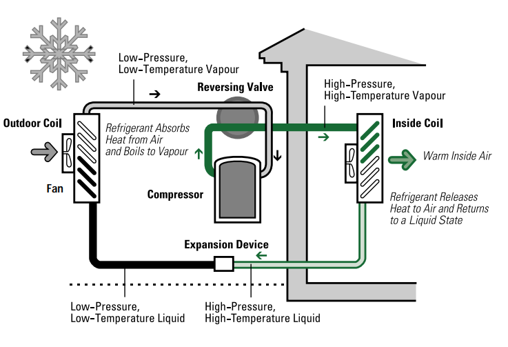 Components of an Air-source Heat Pump Heating Cycle