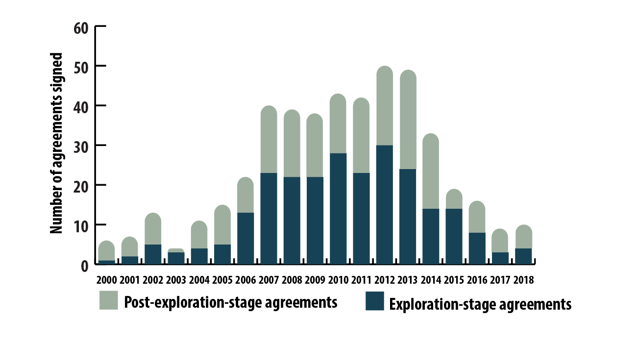 Number of agreements signed by exploration and mining companies and Indigenous communities or governments, 2000–2018