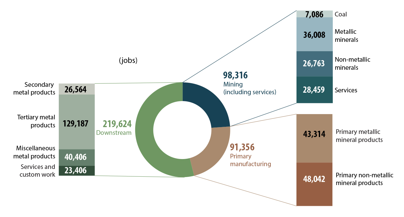 Minerals sector direct employment, by subsector and product group, 2018