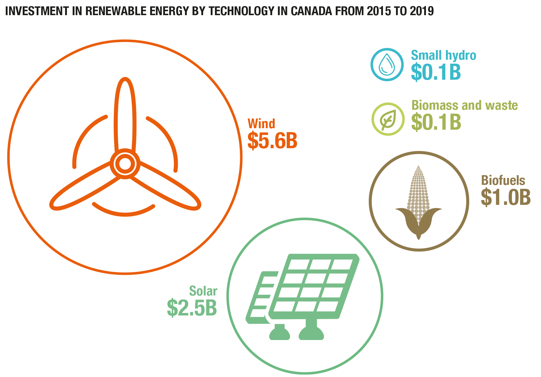 Investment in renewable energy 2014-2018