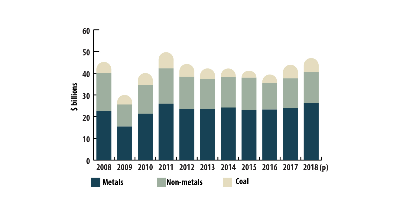 Mineral production, by commodity group, 2009–2018