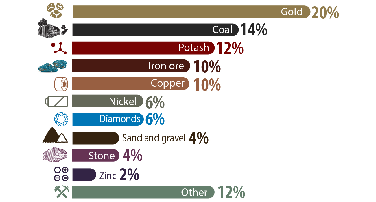 Leading minerals, by value of production, 2018