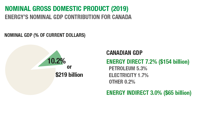 Energy's nominal GDP contribution for Canada