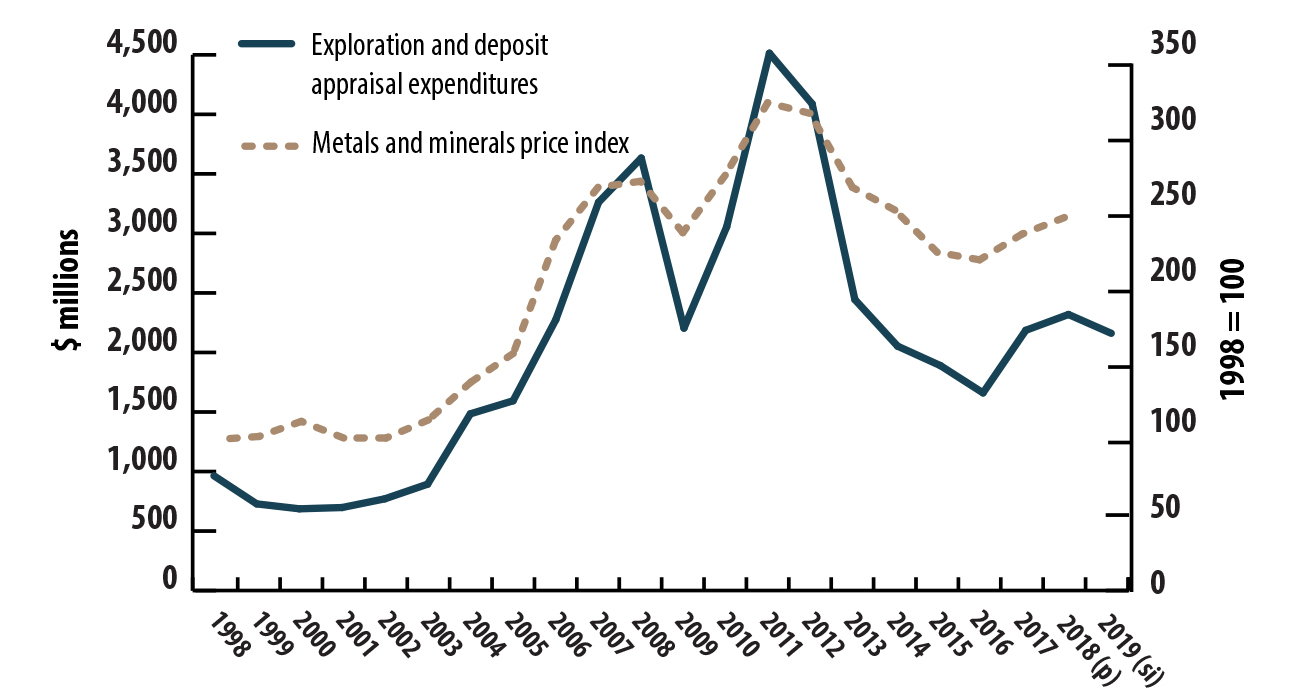 Exploration and deposit appraisal expenditures and metals and minerals price index, 1998–2019