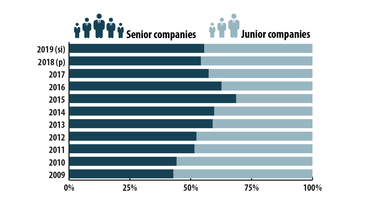 Exploration and deposit appraisal share of expenditures, by junior and senior companies, 2008–2019