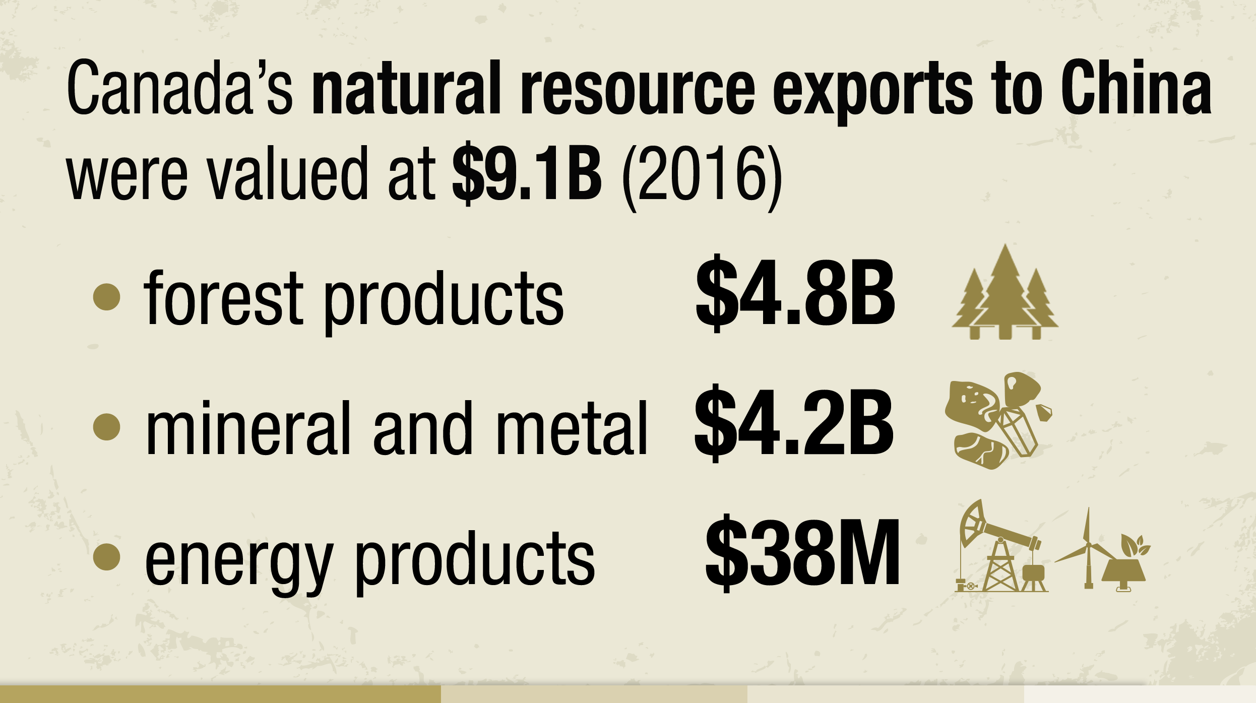 Info-graphic showing Canada's natural resources exports to China in 2016