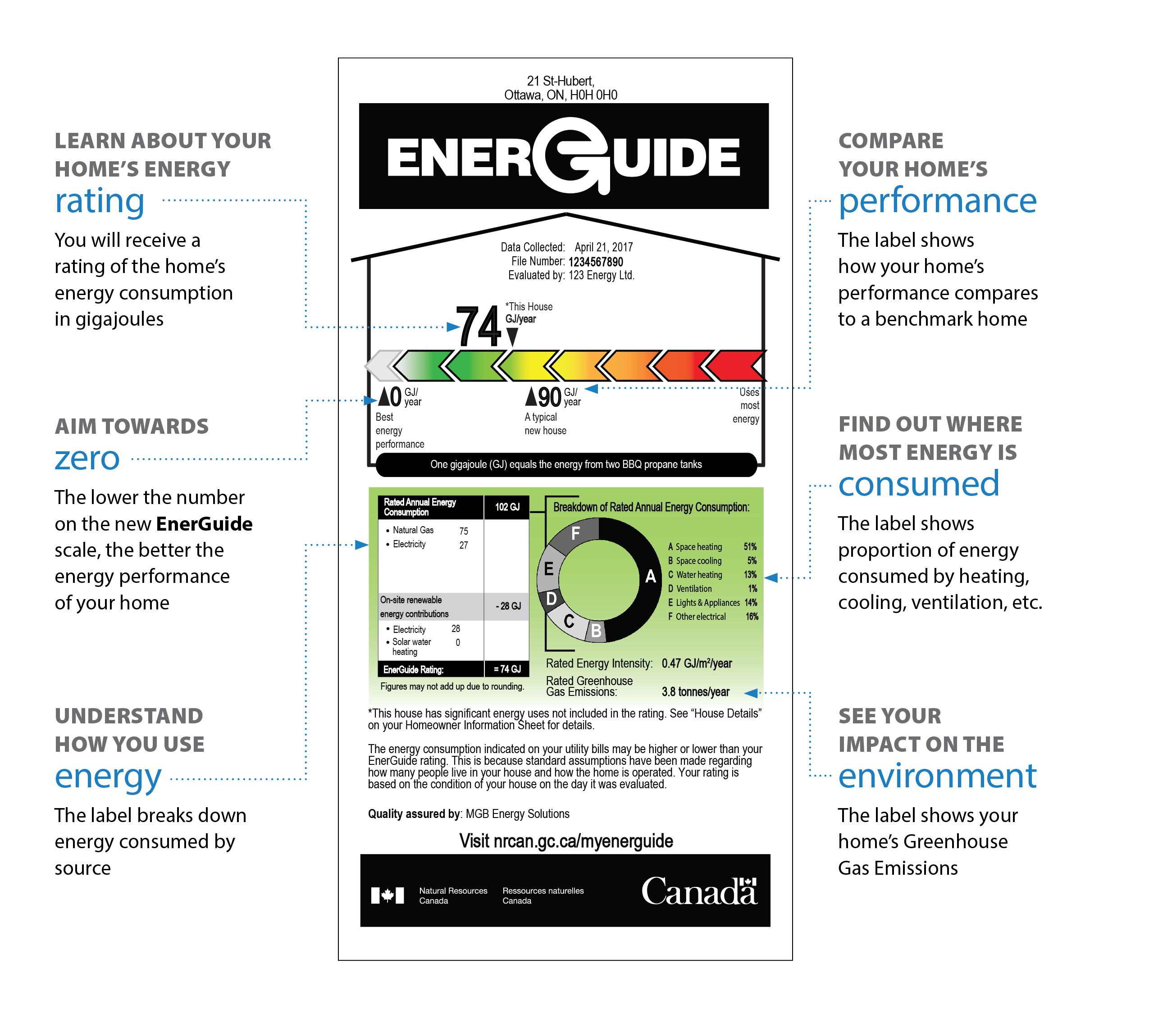 EnerGuide Home Label