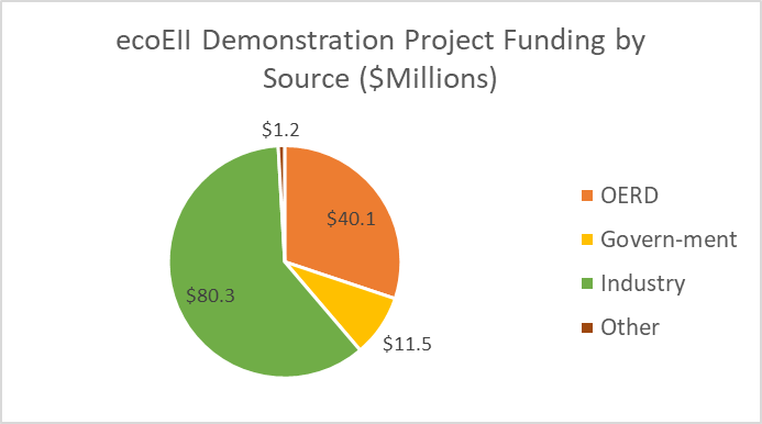 Figure 2 – ecoEII Demonstration Project Funding by Source