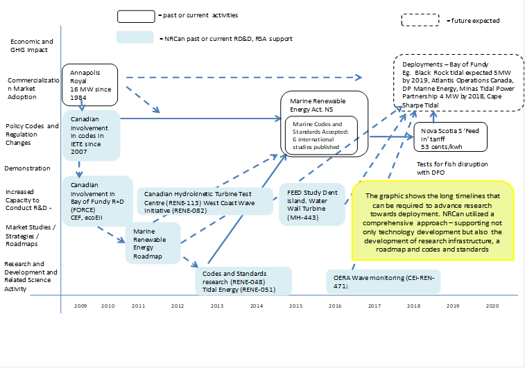 Figure 6: Marine Tidal Timelines and Achievements – Broad NRCan Approach