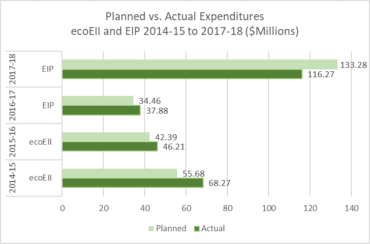 Figure 7: Planned vs. Actual ecoEII and EIP Expenditures
