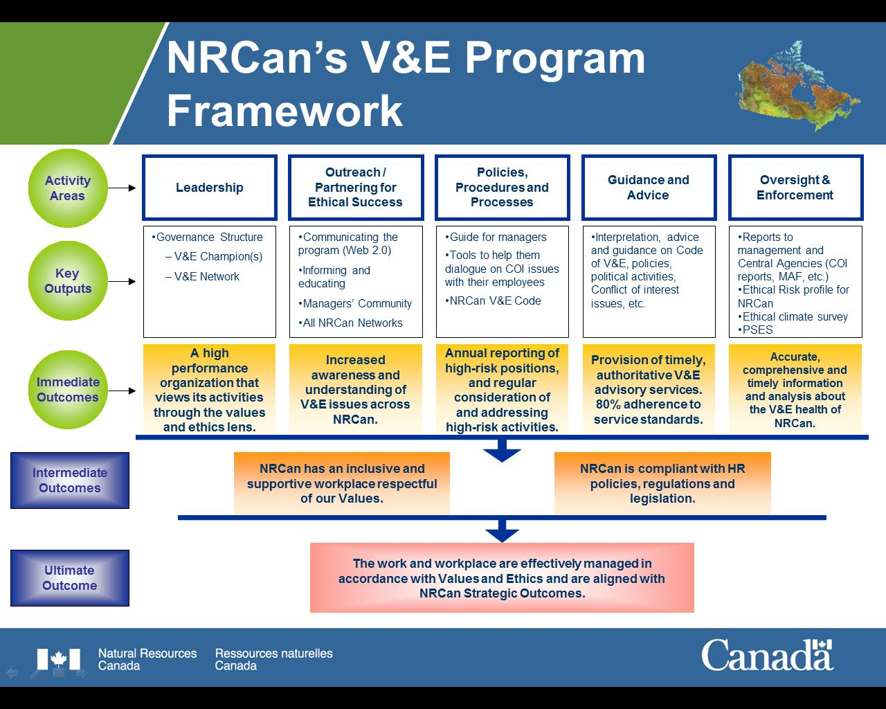NRCan's Values and Ethics Program Framework