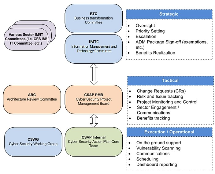 Audit of Natural Resources Canada (NRCan) Cyber Security