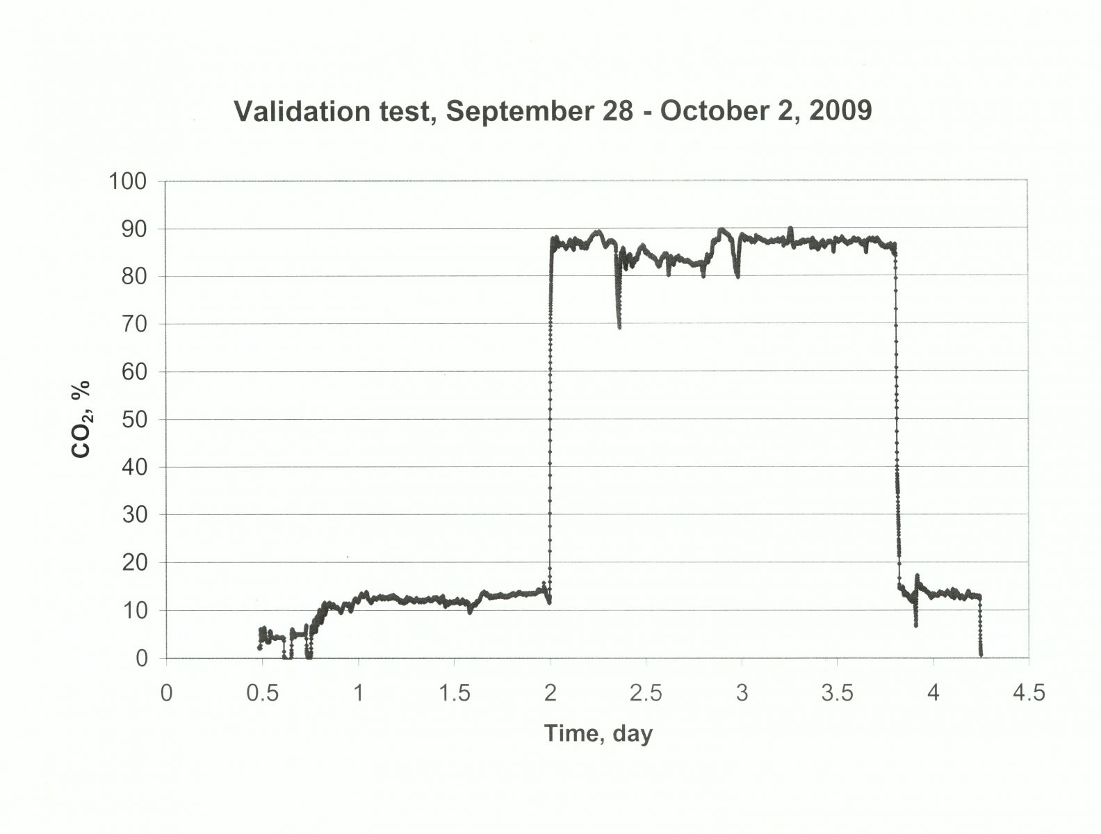 Validation Tests, September 28 - October 2, 2009