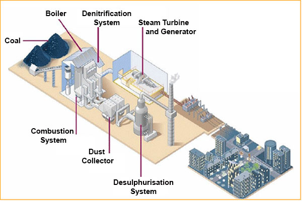 coal power plant diagram enthusiast wiring diagrams u2022 rh rasalibre co gas power plant process diagram gas power plant process diagram