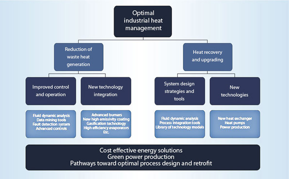 Waste heat pathways