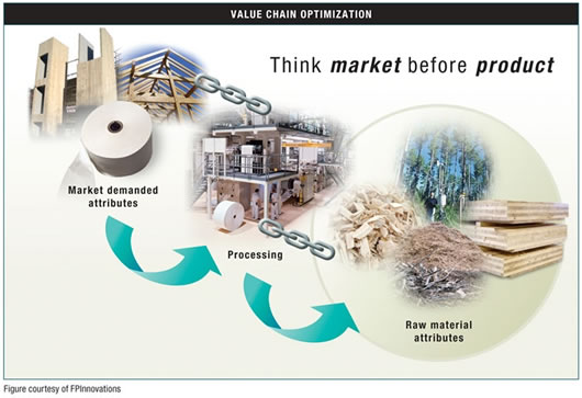 Value chain optimization: think market before product. Photomontage: Market demanded attributes (paper roll, wood building, wood frame), Processing (coating plant), Raw material attributes (wood chips, shredding, forest crown cover, wood building materials. Photo: FPInnovations