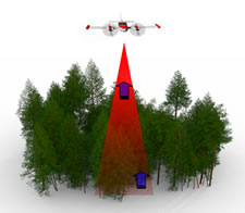 Aerial LiDAR systems capture 3D data of forests from above the canopy.