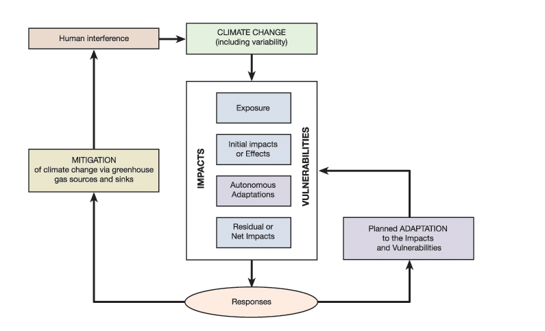 FIGURE 1: Adaptation and mitigation in the context of climate change (from Smit et al., 1999).