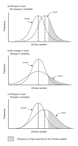 FIGURE 3: Changes in climate means and variability will increase the frequency of climatic extremes (from Smit and Pilifosova, 2003).