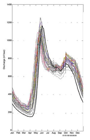 FIGURE 14: Average annual hydrographs simulated using climate observations (thick line: 1960-2002) and climate projections from 9 models running several different emission scenarios (thin lines: 2041-2070) for a northern Quebec watershed (Ouranos, 2007).