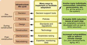 FIGURE 29: Various types of adaptation solutions related to infrastructure life cycle. A detailed analysis of acceptable risk compared to cost-benefits would make it possible to develop a strategy designed to minimize risk and maximize performance; it could also make it possible to implement other strategies meant to reduce GHG emissions responsible for climate change (Gosselin et al., 2005).