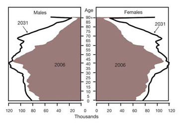 FIGURE 2: Ontario population pyramids, 2006 and 2031 (Ontario Ministry of Finance, 2006).