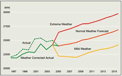 FIGURE 5: Hourly peak demand forecasts under three weather scenarios (Independent Electricity System Operator, 2005).