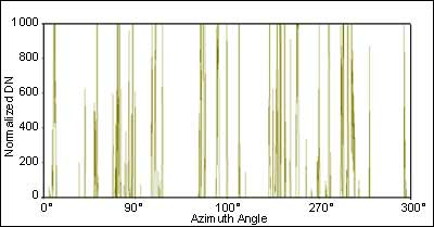 Figure 4: 360 degrees gap fraction for each pixel of one DHP in a black spruce stand, similar to a TRAC transect.