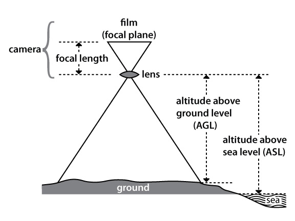 Concepts Of Aerial Photography Natural Resources Canada - Distance above sea level