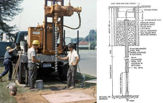Left: Auger drilling into the ground with workers surrounding the equipment. Right: Schematic of deep benchmark