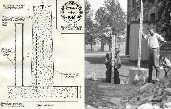 Left: Schematic of fundamental benchmark. Right: Two technicians in the field using a fundamental benchmark to measure height differences