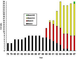 Graphic showing the evolution of the number of GPS satellites on a year to year basis with block type between 1978 and 1997