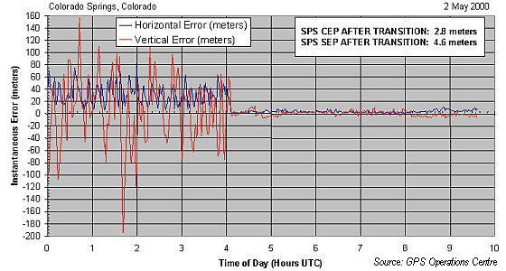 Graphic showing instantaneous error in meters in both the horizontal and vertical components before and after SA shutoff.  A significant increase in accuracy can be observed with respect to UTC time