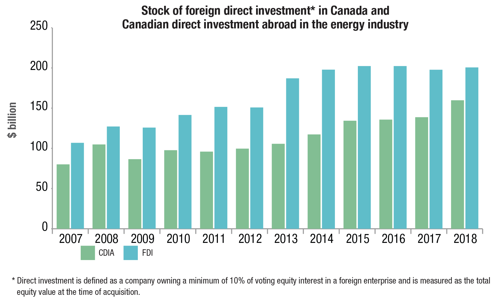 Stock of foreign direct investment in Canada