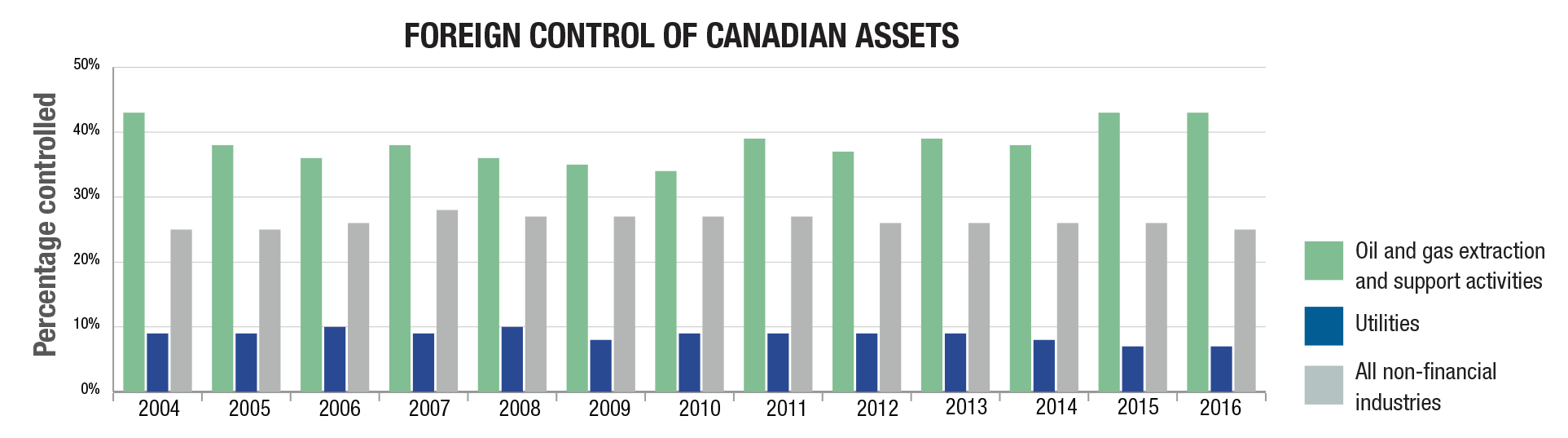 Foreign control of Canadian assets