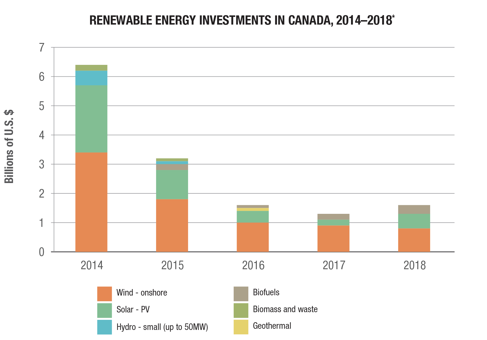 Renewable energy investment in Canaad 2014-2018 bar graph
