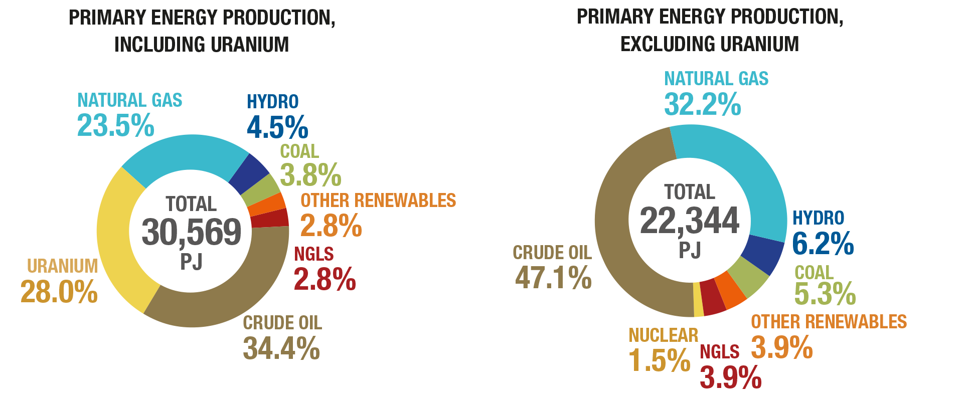 Primary energy production including uranium