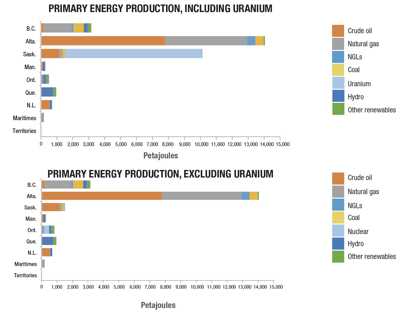 Primary energy production including uranium bar graph
