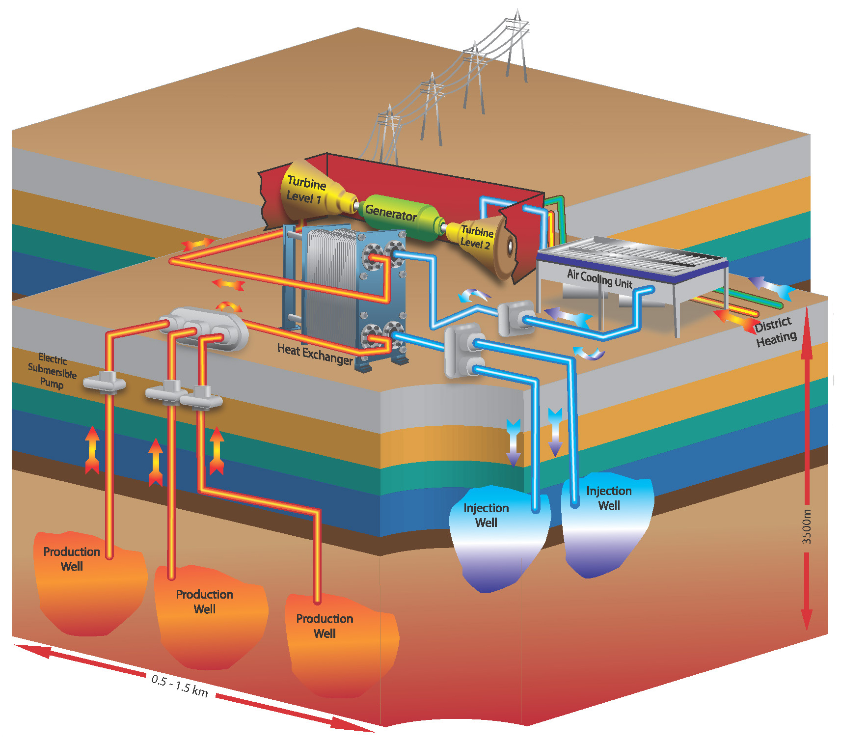 DEEP Geothermal Process