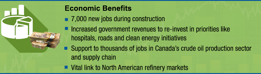Infographic: Economic Benefits