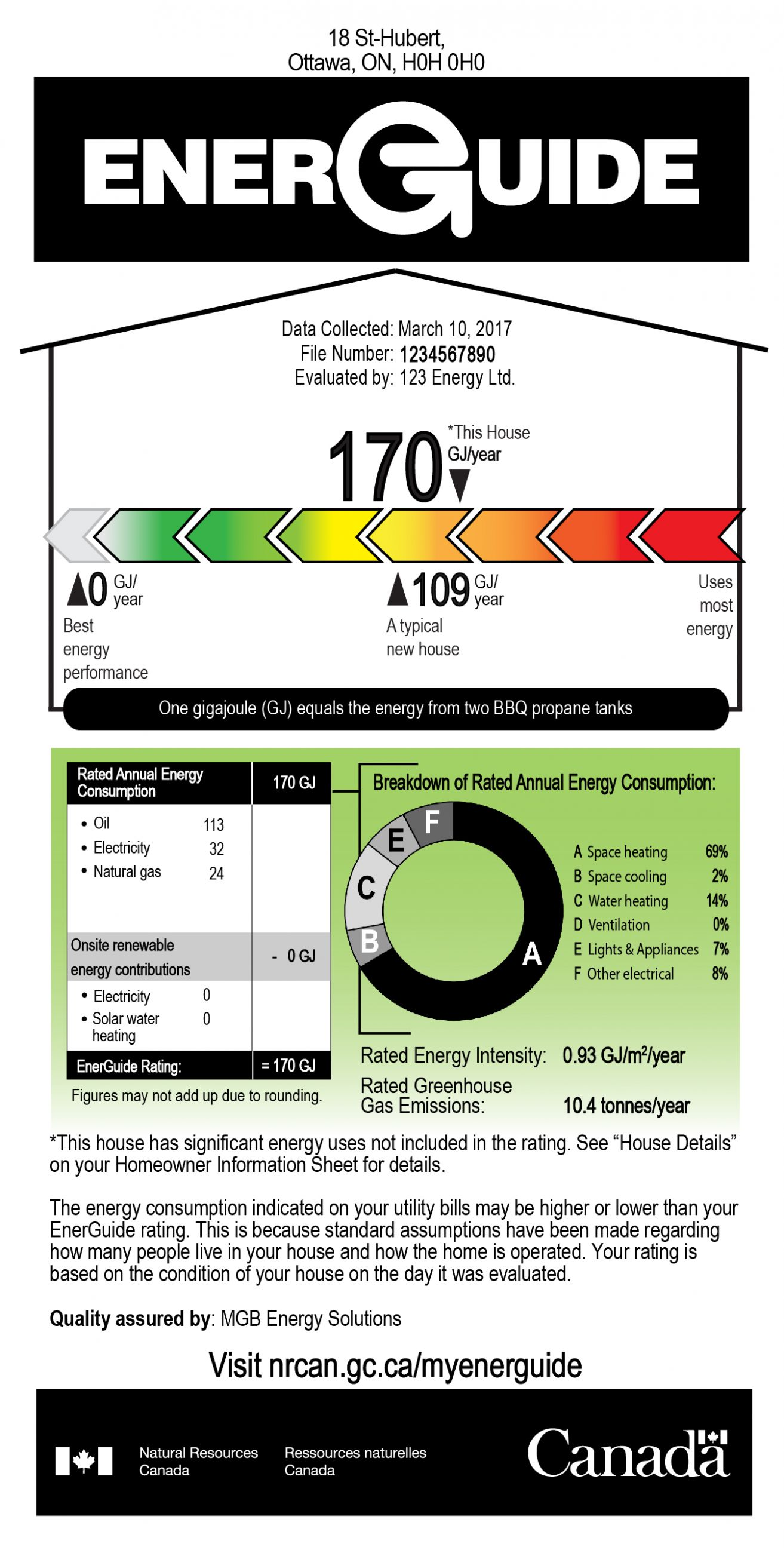 An example of an EnerGuide label that provides information about the evaluation for the homeowner, EnerGuide rating, EnerGuide rating scale, the calculation of the rating, and breakdown of the rated annual energy consumption