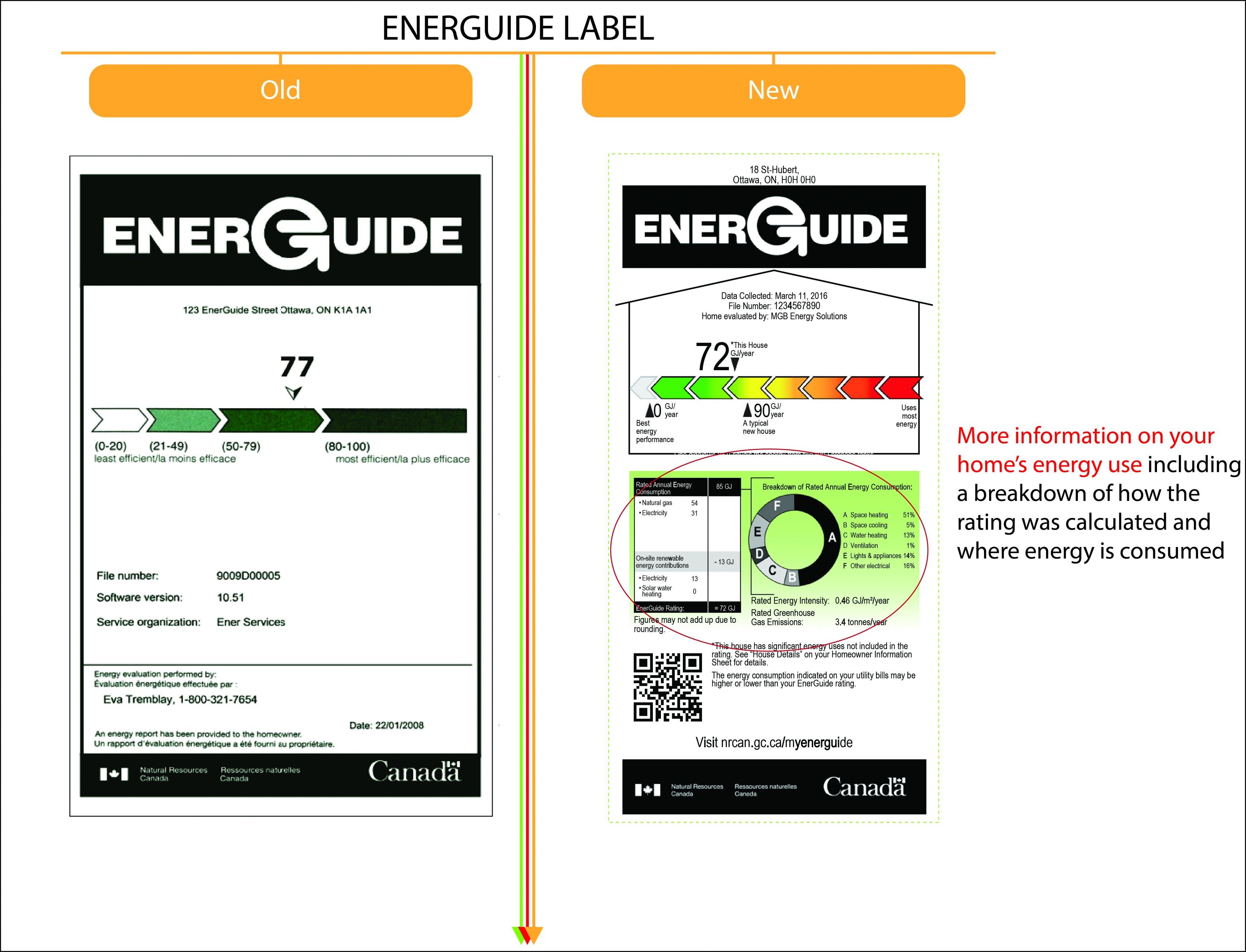 An image illustrating differences between the old and new EnerGuide label for homes