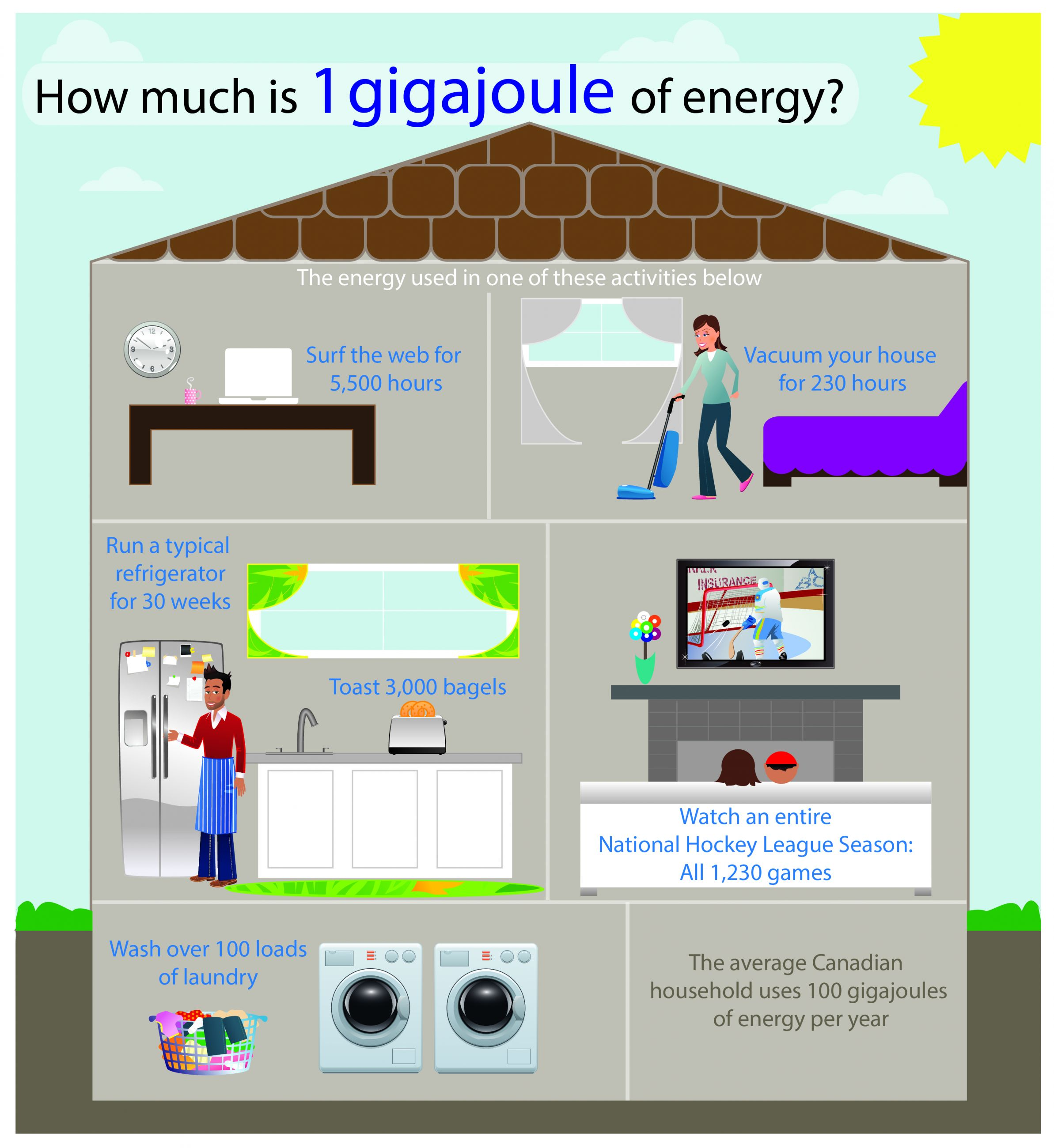 How much is 1 gigajoule of energy?