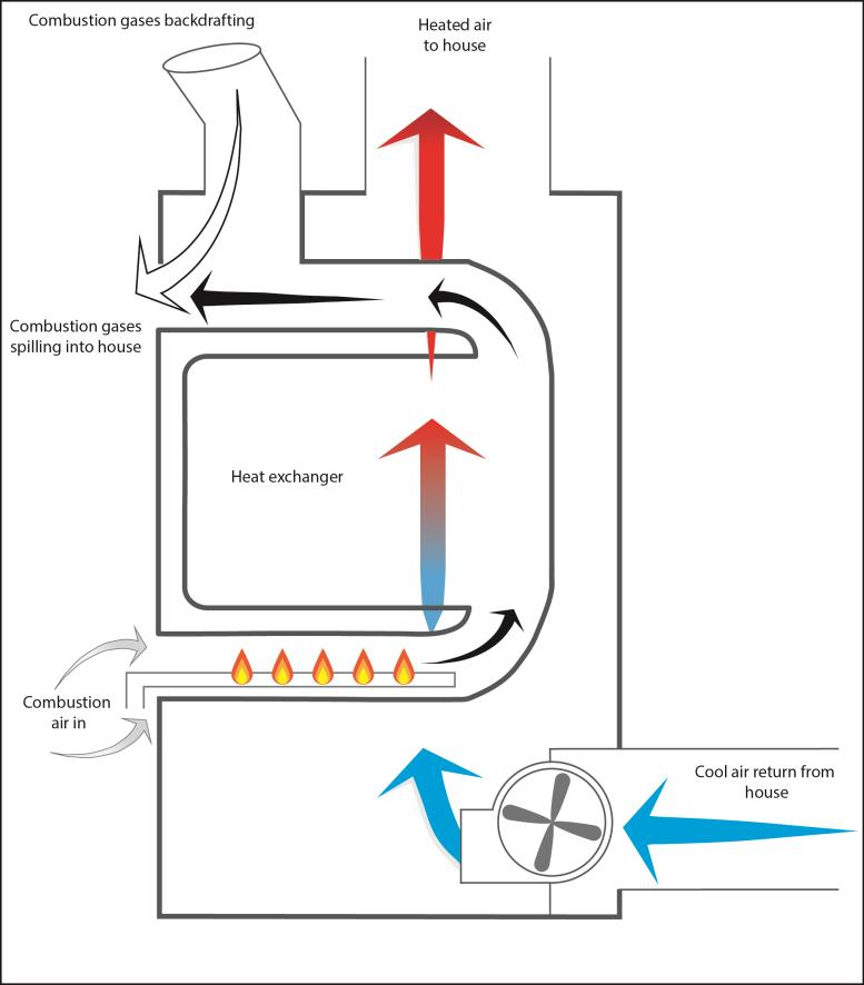 Figure 2 - Combustion spillage from dilution air inlet of a natural draft gas furnace