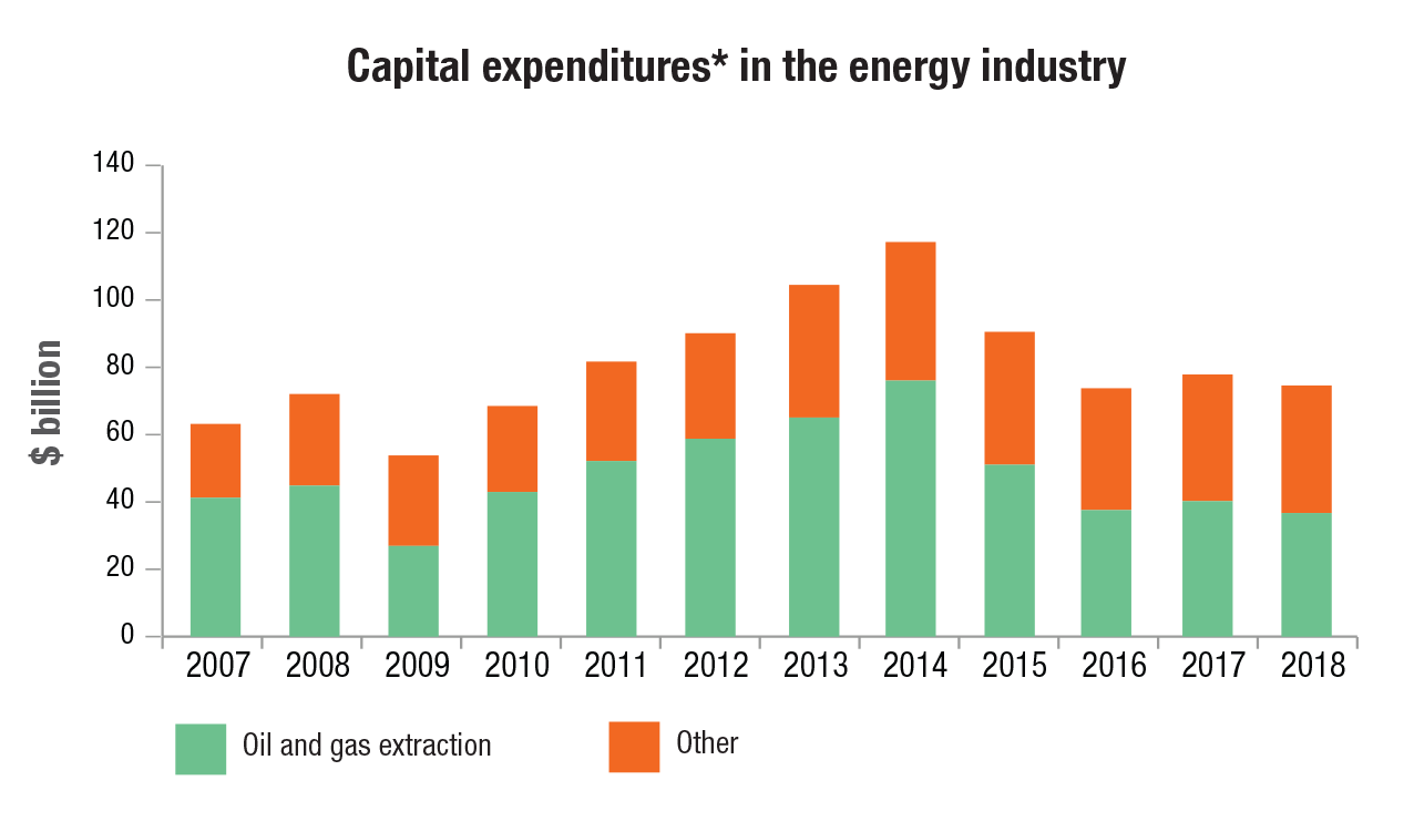 Capital expenditures in the energy industry