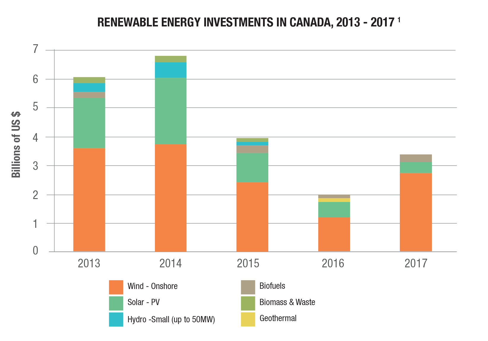 Energy and the economy | Natural Resources Canada
